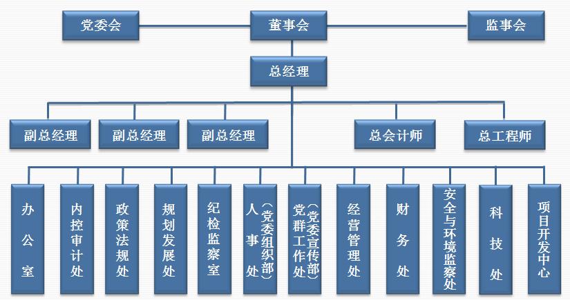 组织机构-陕西燃气集团有限公司