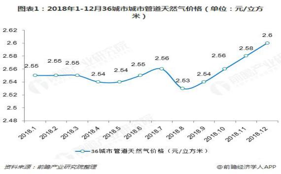2018年中国天然气发电行业市场现状与发展前景分析